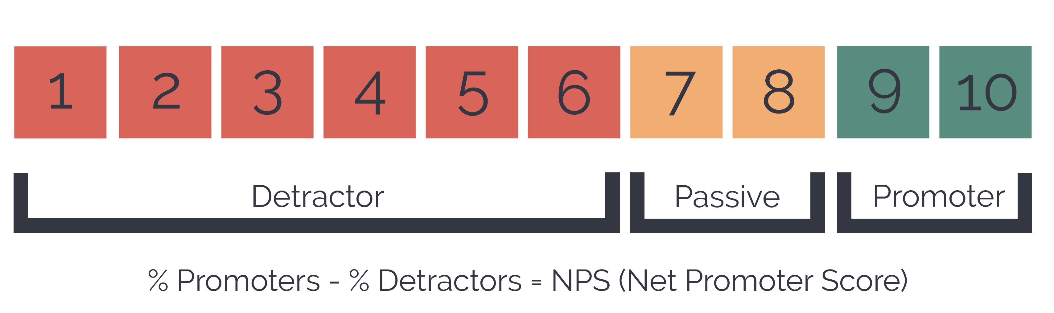 Net Promoter Score Tour Operator Software