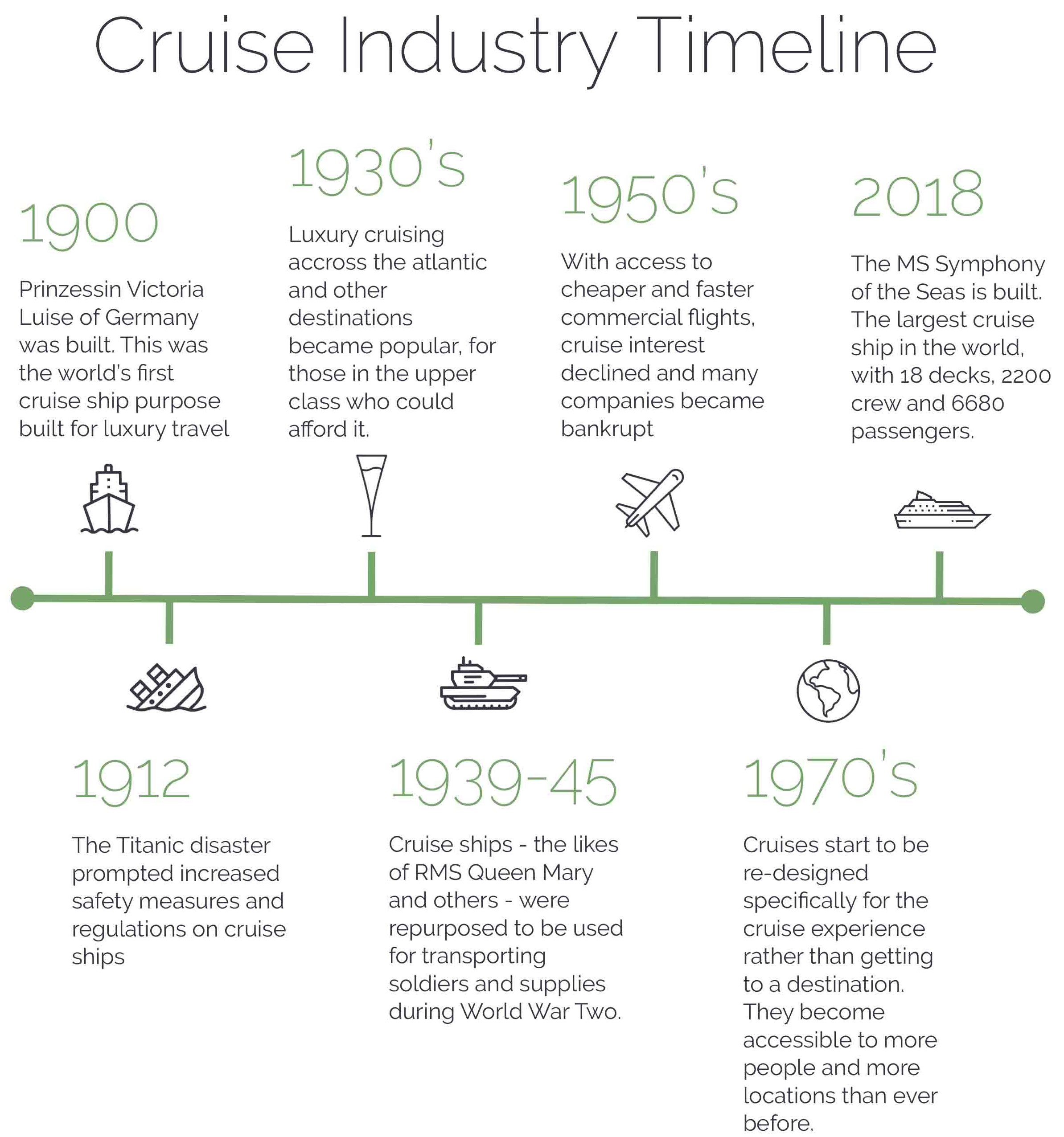 Cruise industry Timeline