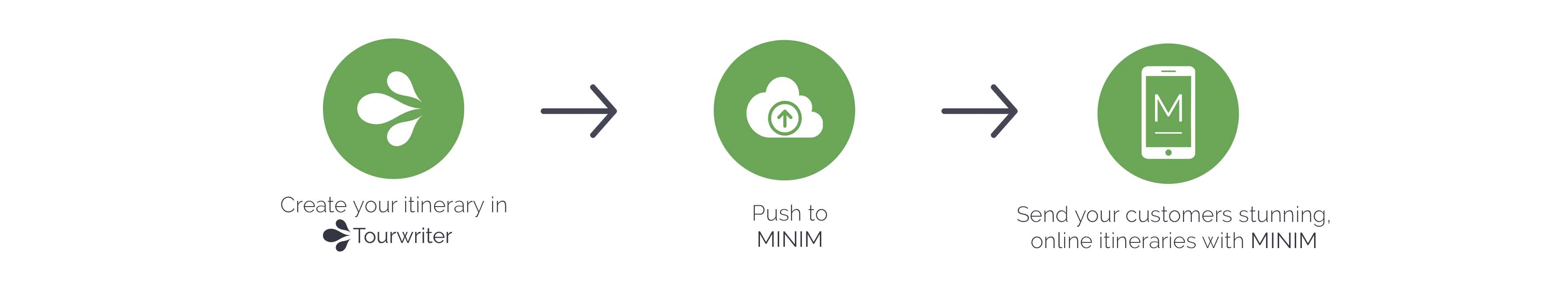 How to use minim