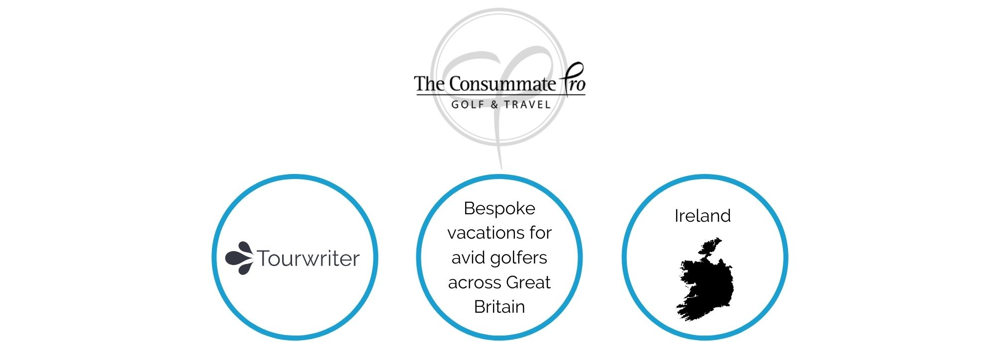 golf tour operator software story